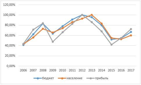 Кривая колебаний уровня доходов Новосибирской области, доходов населения области и прибыли организаций области в % к максимуму за 2006-2017 гг.