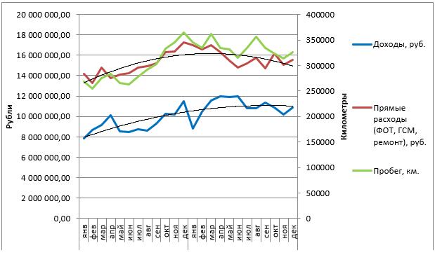 Доходы, расходы, пробег в 2015-2016 годах.
