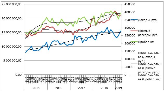 Доходы, расходы, пробег в 2015-2018 годах.