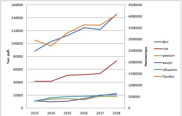 Динамика статей затрат и пробегов с пассажирами в 2013 – 2018 гг.