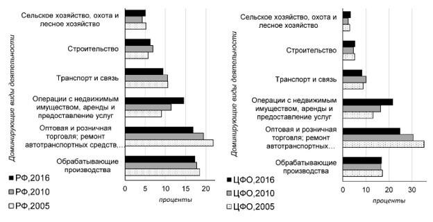 Динамика удельного веса доминирующих видов деятельности в отраслевой структуре валовой добавленной стоимости РФ и ЦФО в 2005–2016 гг., % к итогу