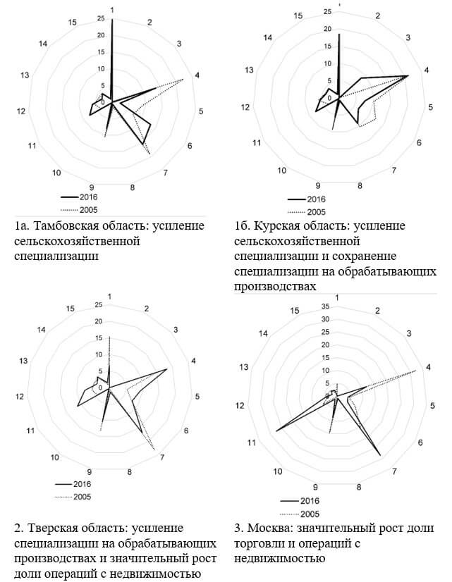 Трансформация отраслевой структуры экономики регионов ЦФО (отраслевой структуры валовой добавленной стоимости) в 2005–2016 г., % к итогу