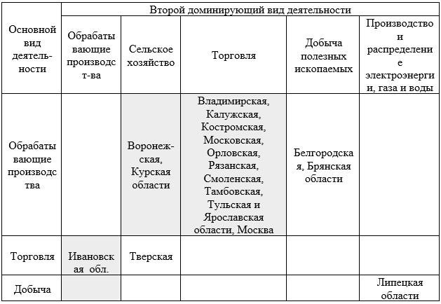 Сочетание доминирующих видов экономической деятельности в отраслевой структуре валовой добавленной стоимости регионов ЦФО в 2005 г., % к итогу