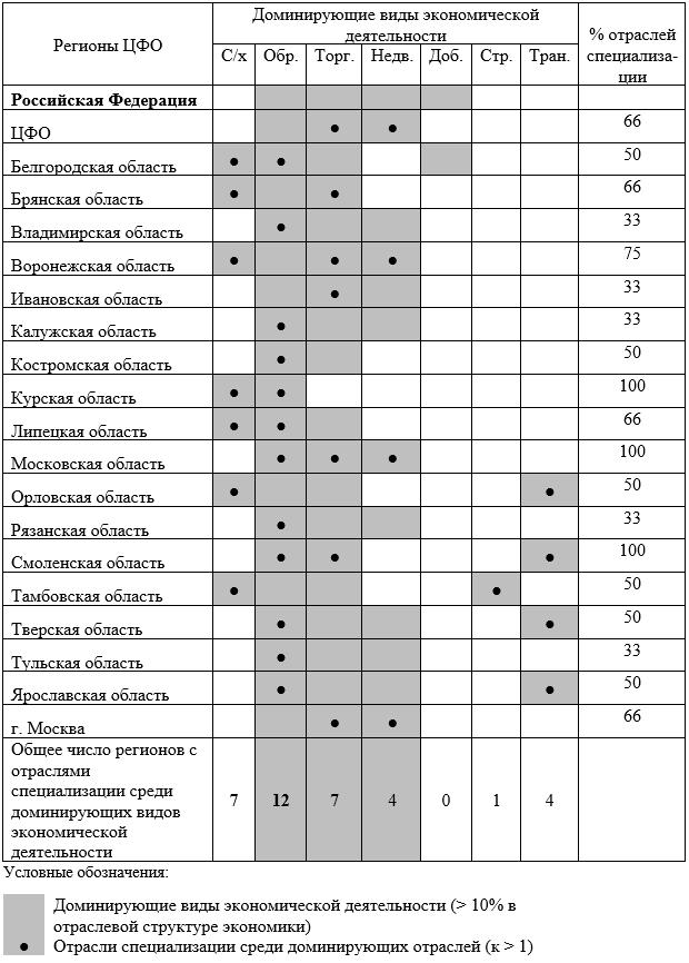 Отрасли специализации среди доминирующих отраслей/видов экономической деятельности в регионах ЦФО в 2016 г.