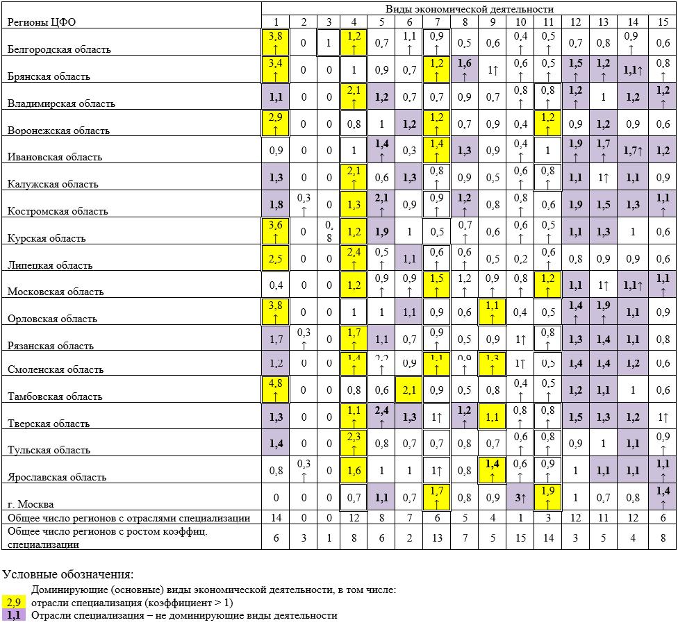 Коэффициенты специализации экономики регионов ЦФО, 2016 г. и рост (↑) в период 2005–2016 гг.