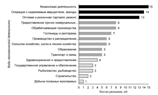 Распределение экономических видов деятельности в ЦФО по общему количеству регионов с ростом коэффициента специализации в 2005–2016 гг., ед.