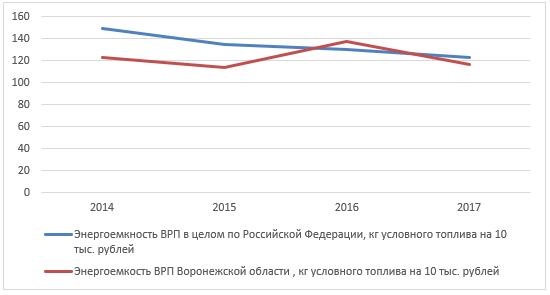 Динамика энергоемкости ВРП Воронежской области и РФ