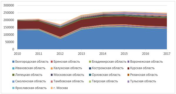 Динамика образования отходов производства и потребления в регионах ЦФО, тыс. т