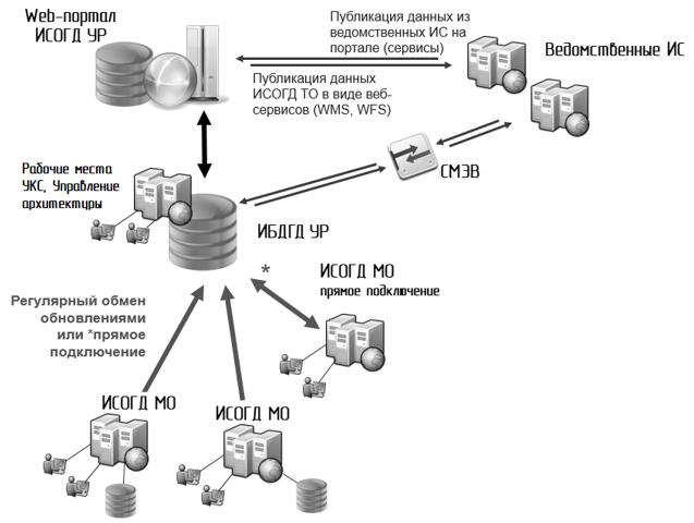 Предполагаемая схема структура ИСОГД УР