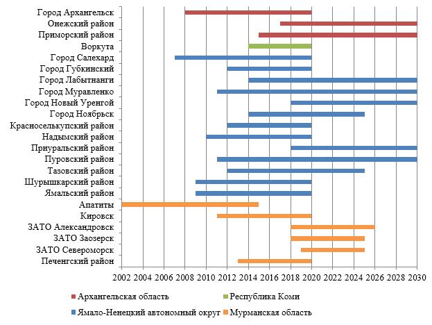 Горизонт планирования в Арктических муниципальных стратегиях