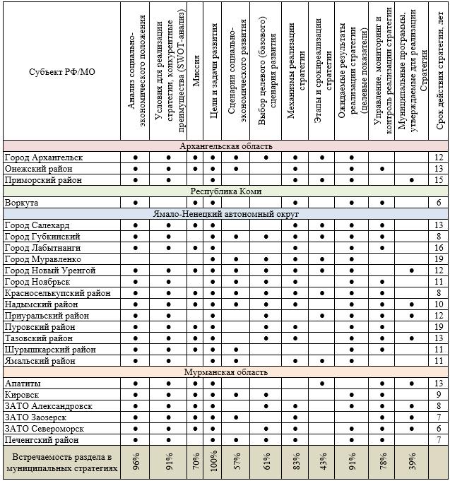 Общие разделы муниципальных стратегий в Арктической зоне РФ