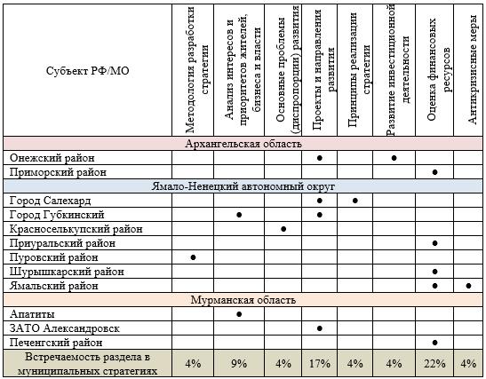 Специфические разделы муниципальных стратегий в Арктической зоне РФ
