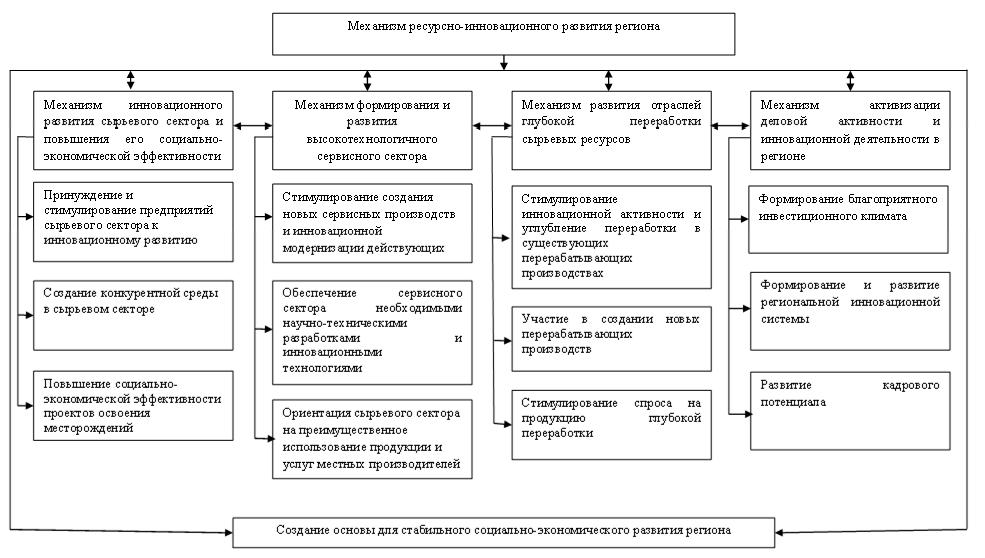 Механизм ресурсно-инновационного развития региона