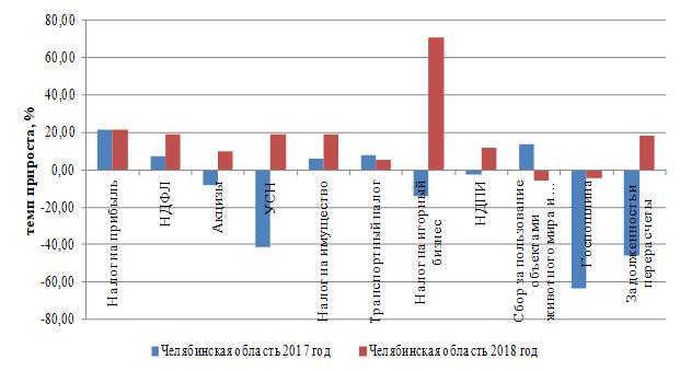 Динамика темпов прироста налоговых доходов по видам налоговых поступлений в Челябинской области