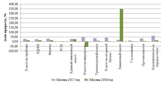 Динамика темпов прироста налоговых доходов по видам налоговых поступлений в Москве