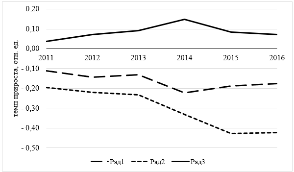 Эффект декаплинга по Волгоградской области (базисный год – 2010)