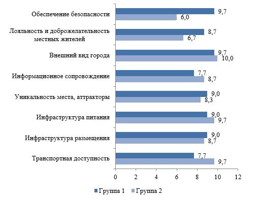 Результаты ответа на вопрос «Оцените влияние фактора на развитие туризма в малых населенных пунктах»