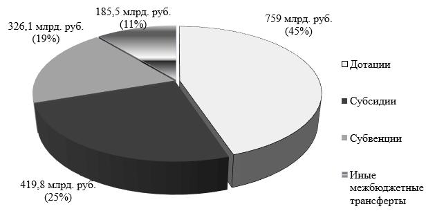 Структура межбюджетных трансфертов из федерального бюджета бюджетам субъектов РФ в 2017 г.