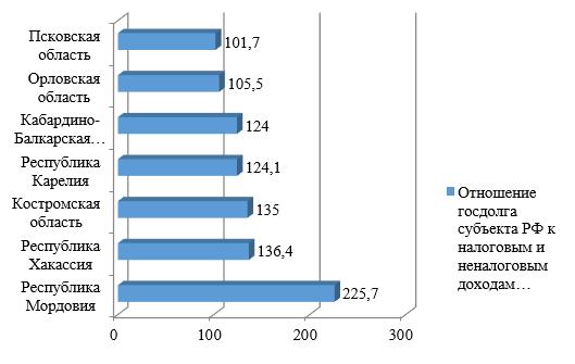 Отношение госдолга субъектов РФ к их налоговым и неналоговым доходам на 1 января 2018 г., %