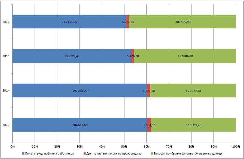 Соотношение компонентов добавленной стоимости Мурманской области в 2013-2016 гг., млн. руб.