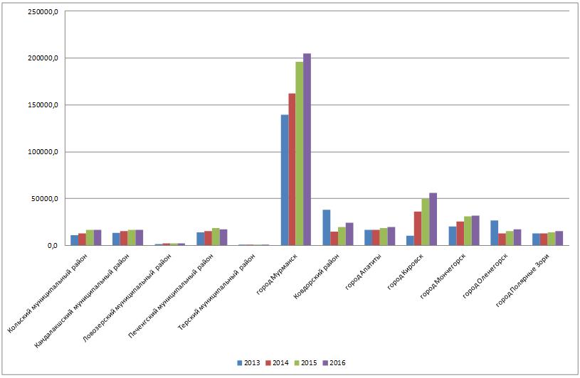 Динамика валовой добавленной стоимости муниципальных образований Мурманской области 2013-2016 гг., млн. руб.