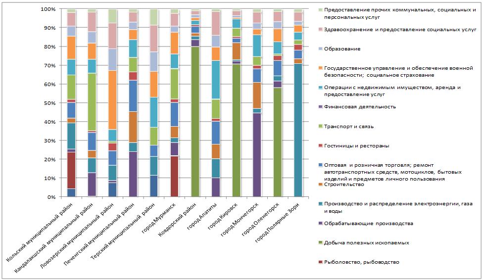 Структура добавленной стоимости муниципальных образований Мурманской области по видам экономической деятельности, 2016 г., %