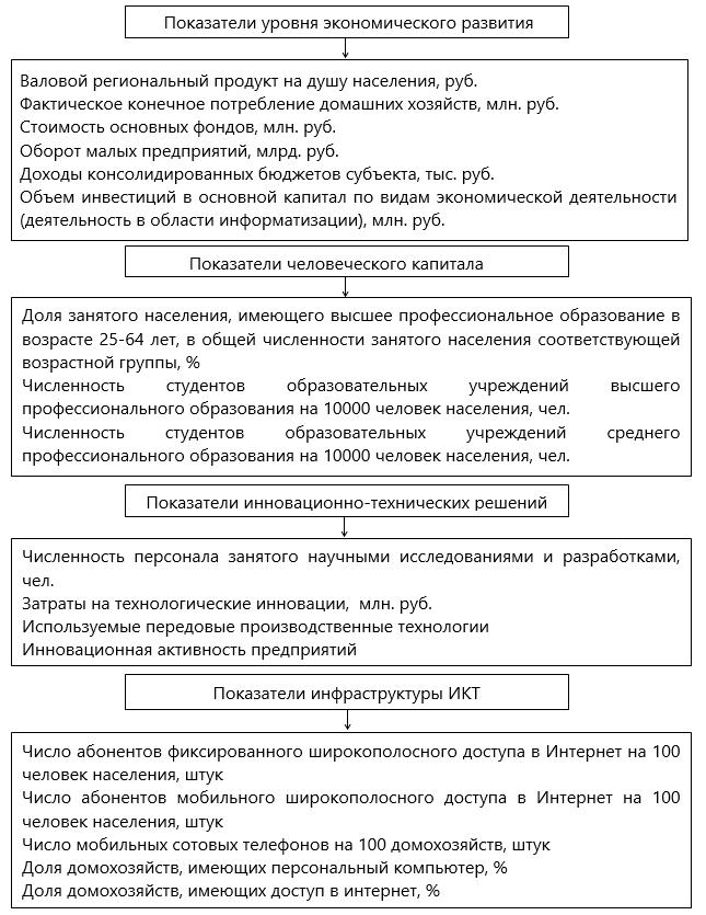 Показатели оценки общеэкономических условий функционирования субъектов РФ, учитывающих влияние НБИК-технологий
