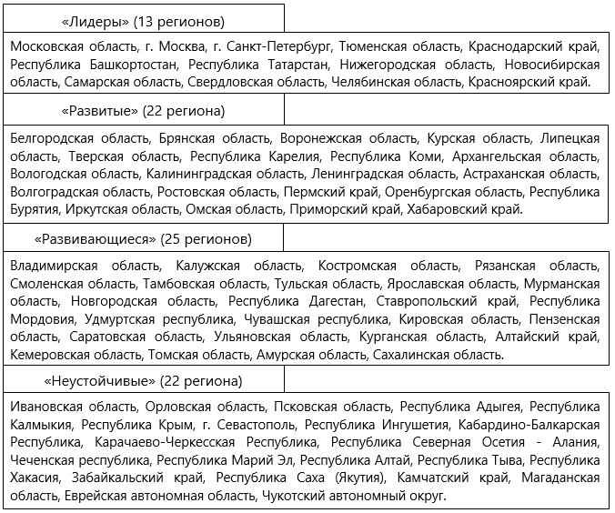 Распределение регионов РФ по кластерам