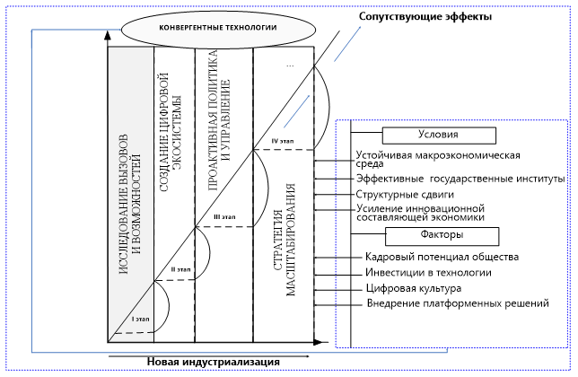Модель процесса влияния конвергентных технологий на экономический рост