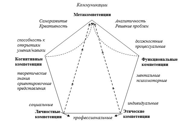 5-компонентная модель компетенций