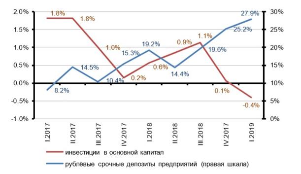 Темп прироста средств на рублёвых срочных депозитах предприятий и физического объема инвестиций (к аналогичному периоду предшествующего года, %)