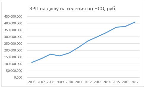 Динамика ВРП на душу населения Новосибирской области в 2006 -2017 гг. в рублях населения