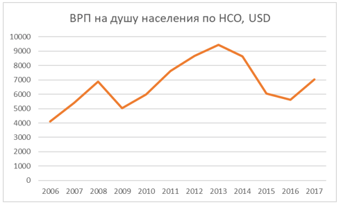 Динамика ВРП на душу населения Новосибирской области в 2006-2017 гг. в USD
