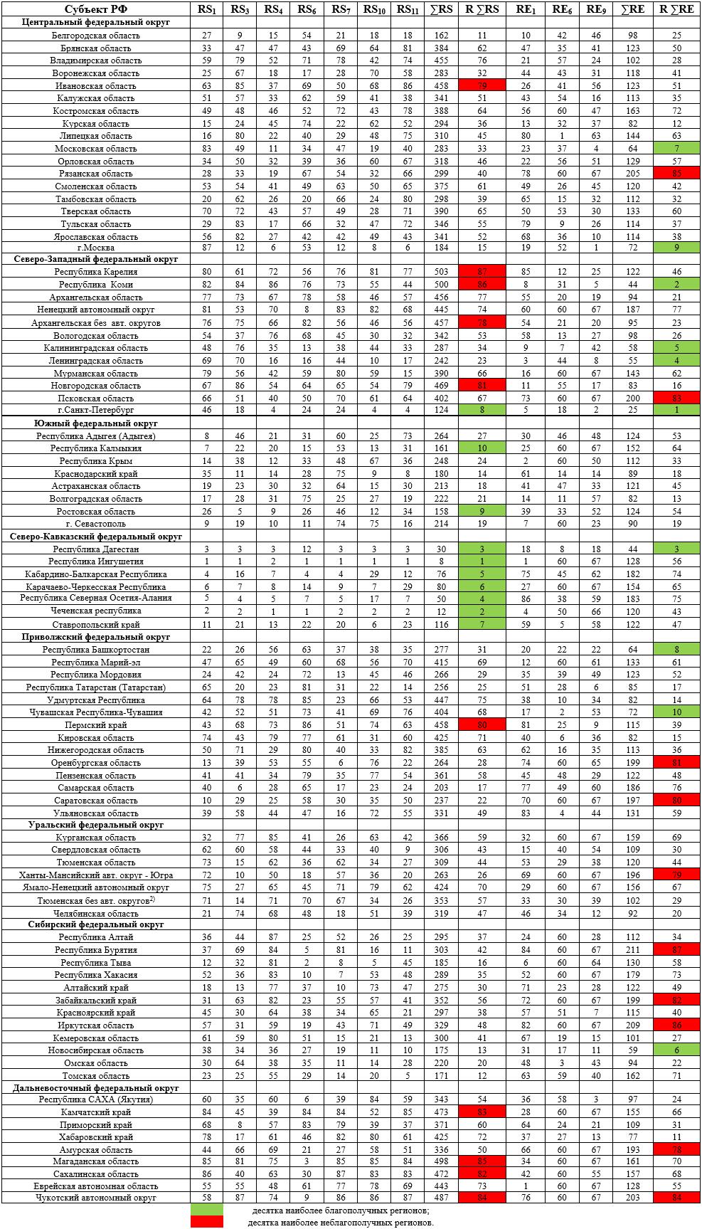 Свод рейтинговой оценки состояния и развития алкогольной ситуации в российских регионах в 2015 г.