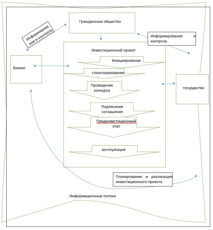 Механизм, взаимодействия бизнеса, власти и гражданского общества реализации инвестиционных проектов (предложенный автором)