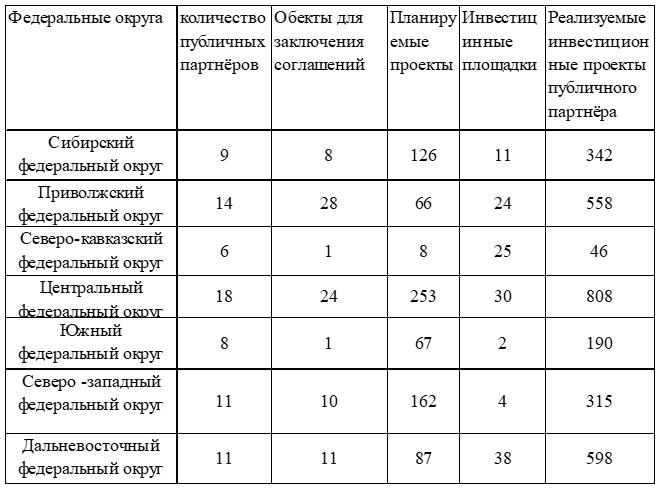 Общая структура показателей развития государственно-частного партнёрства