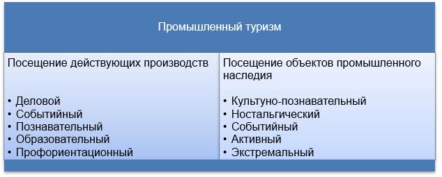 Подвиды промышленного туризма в зависимости от объектов посещения