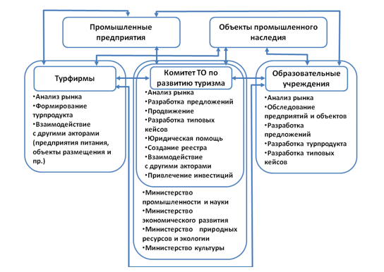 Модель организации промышленного туризма в регионе