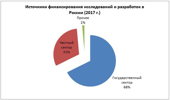 Источники финансирования исследований и разработок в России (2017 г.)