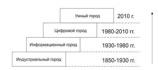 Этапы развития информационного пространства современных городов