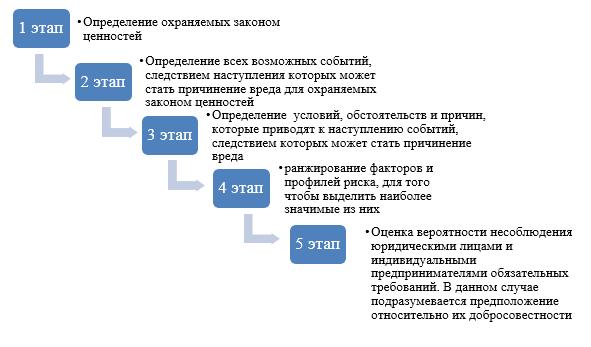 Основные этапы реализации рискоориентированного подхода к осуществлению контрольно-надзорной деятельности