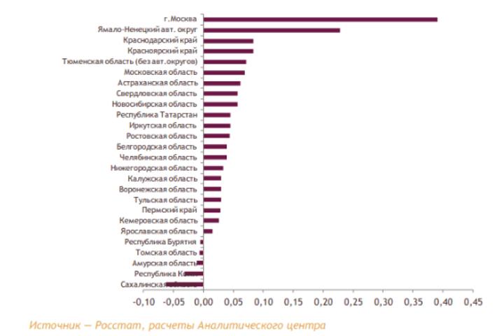 Вклад в прирост ВДС России отдельных субъектов Российской Федерации в 2017г., п.п.