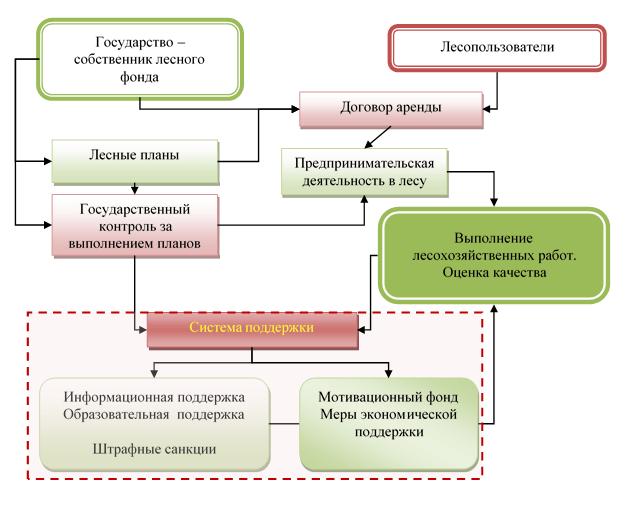 Механизм поддержки лесопользователей