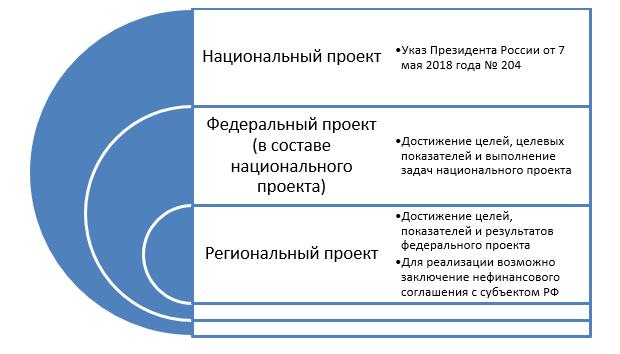 Структура реализации национальных проектов