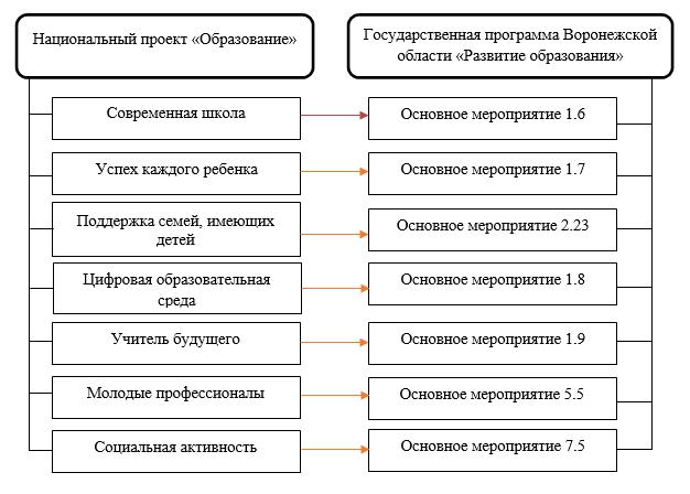 Взаимосвязь между нацпроектом «Образование» и государственной программой Воронежской области «Развитие образование»