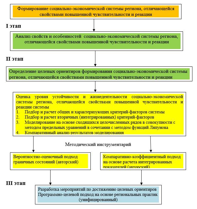 Подход к оценке социально-экономической системе региона с точки зрения повышения чувствительности и реакцией системы на макроэкономические и институциональные изменения