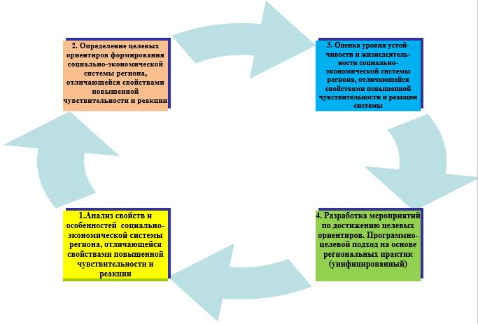 Блок-схема подхода к оценке социально-экономической системе региона с точки зрения повышения чувствительности и реакцией системы на макроэкономические и институциональные изменения