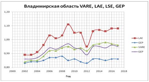 График уровней жизнедеятельности экономики Владимирской области за период 2002–18 гг