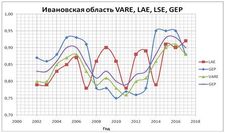 График уровней жизнедеятельности Ивановской области за период 2002-18 г.г