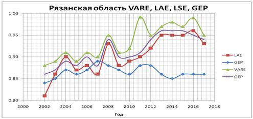 График уровней жизнедеятельности Рязанской области за период 2002-18 г.г.